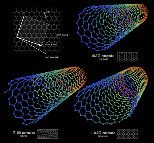 670px-types_of_carbon_nanotubes