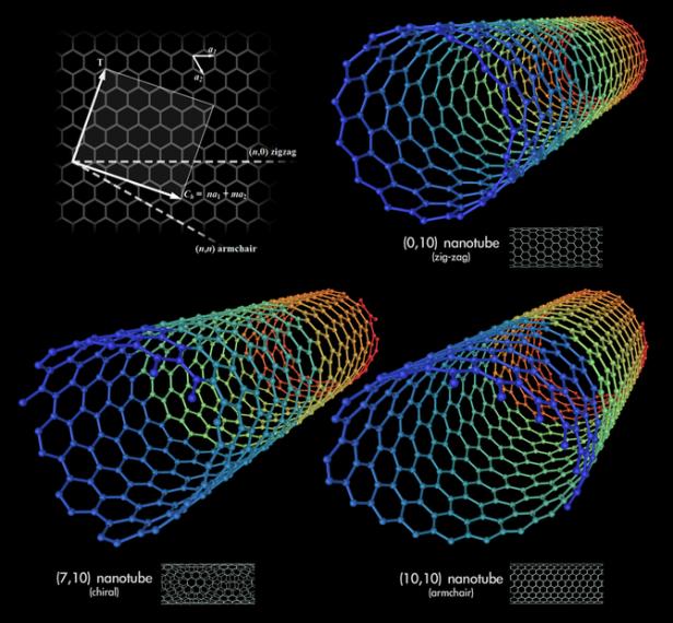 670px-types_of_carbon_nanotubes